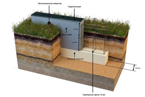 Купить бетон на фундамент в минске заказать бетон а каневской